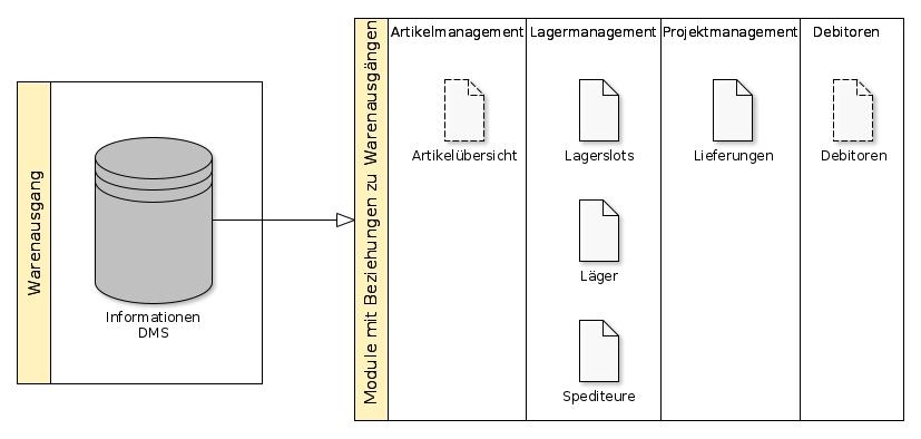 flexERP Warenausgang - Beziehungen zu anderen Modulen